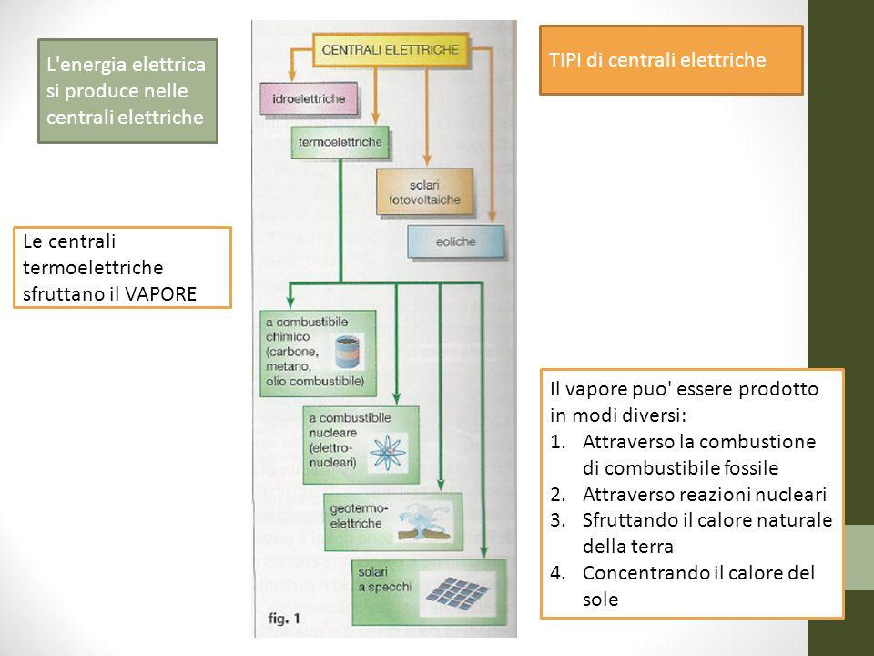 L'energia elettrica si produce nelle centrali elettriche TIPI di centrali elettriche Le centrali termoelettriche sfruttano il VAPORE Il vapore puo' es