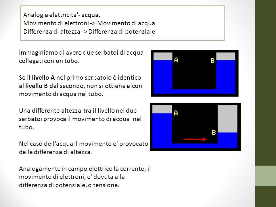 Analogia elettricita'- acqua. Movimento di elettroni -> Movimento di acqua Differenza di altezza -> Differenza di potenziale Immaginiamo di avere due