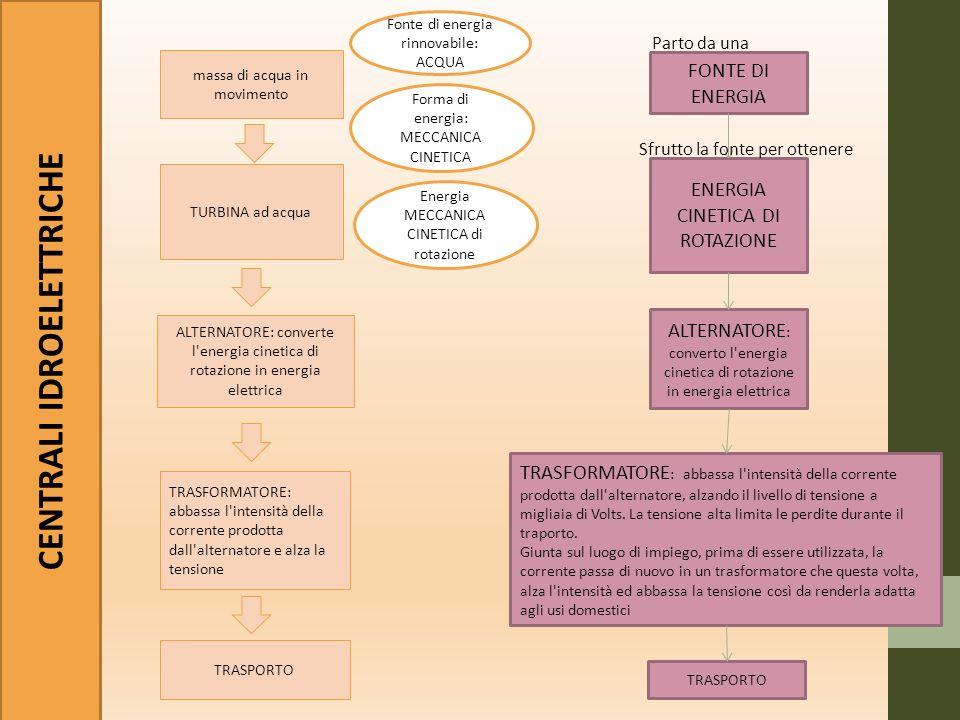 Fonte di energia NON rinnovabile (comb.fossili) o RINNOVABILE (biomasse).