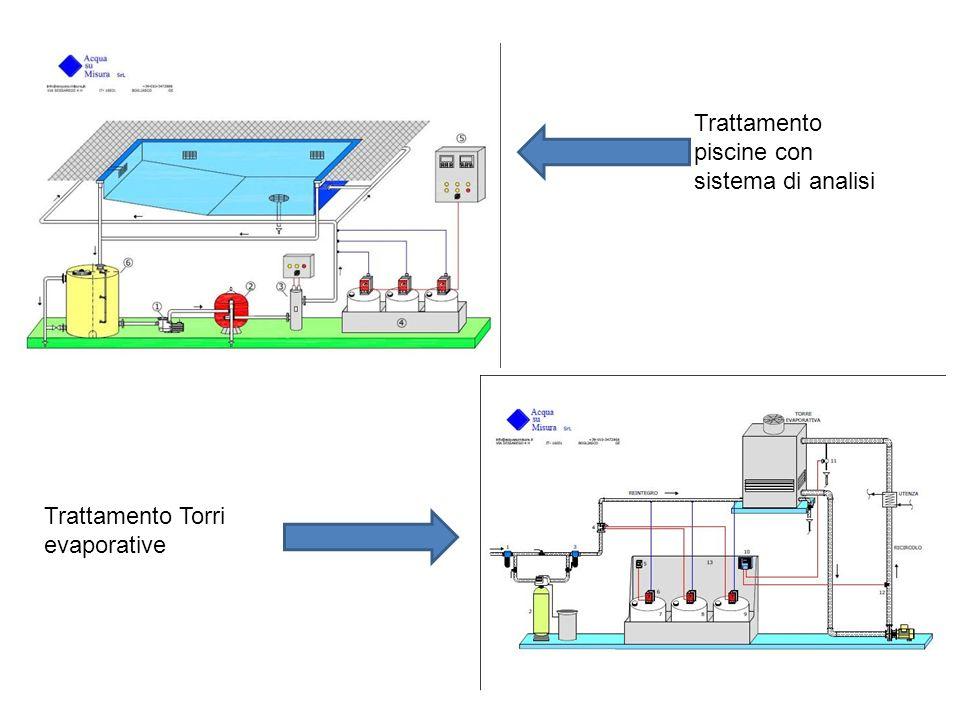 Trattamento piscine con sistema di analisi Trattamento Torri evaporative