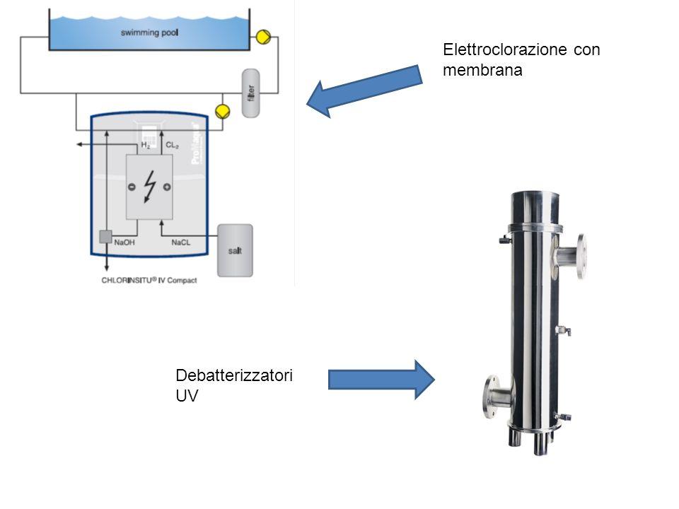 Elettroclorazione con membrana Debatterizzatori UV