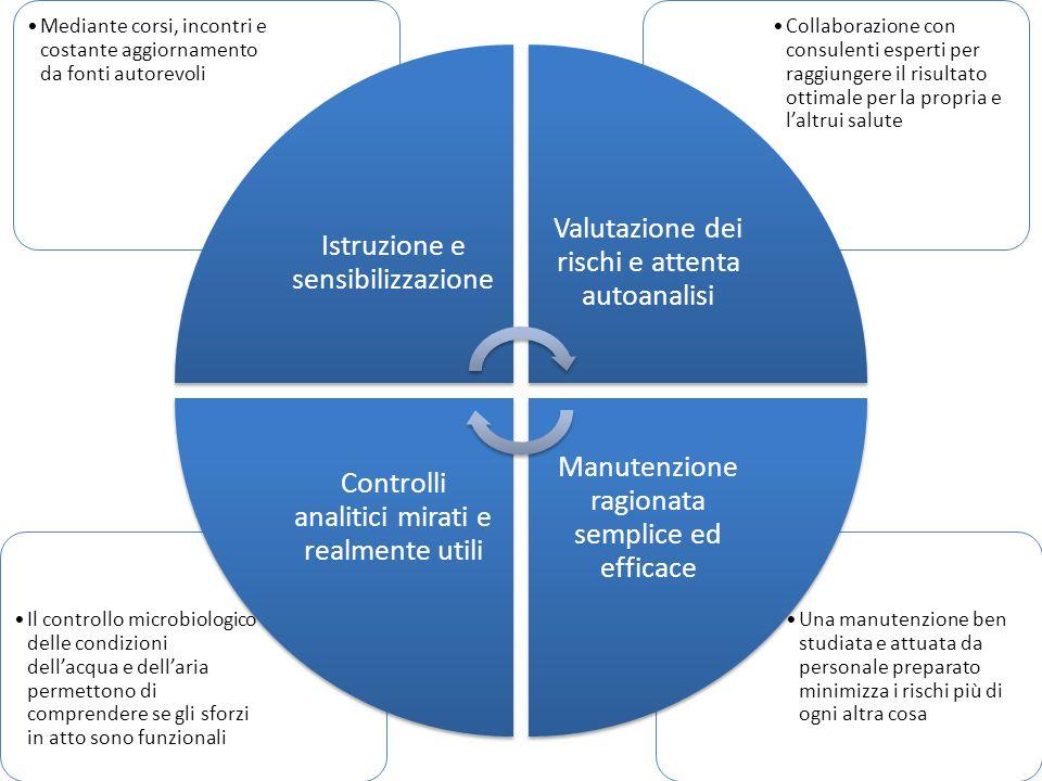 Una manutenzione ben studiata e attuata da personale preparato minimizza i rischi più di ogni altra cosa Il controllo microbiologico delle condizioni