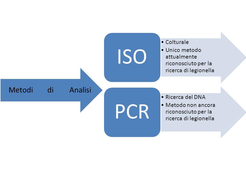 Colturale Unico metodo attualmente riconosciuto per la ricerca di legionella ISO Ricerca del DNA Metodo non ancora riconosciuto per la ricerca di legionella PCR AnalisidiMetodi