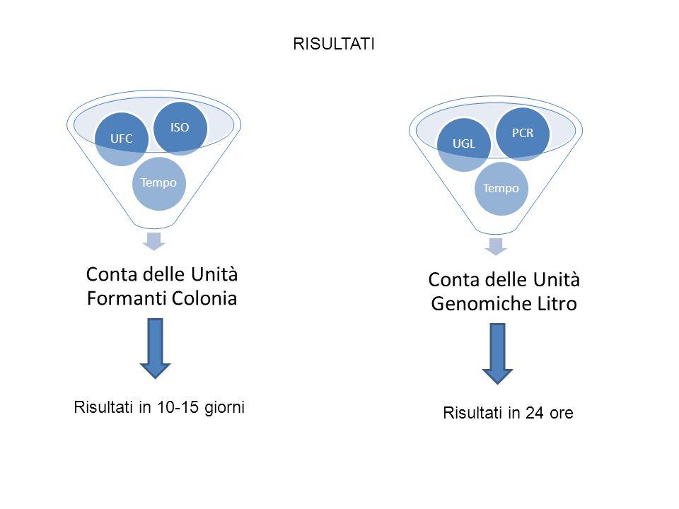 Conta delle Unità Formanti Colonia TempoUFCISO Risultati in 10-15 giorni Conta delle Unità Genomiche Litro TempoUGLPCR Risultati in 24 ore RISULTATI