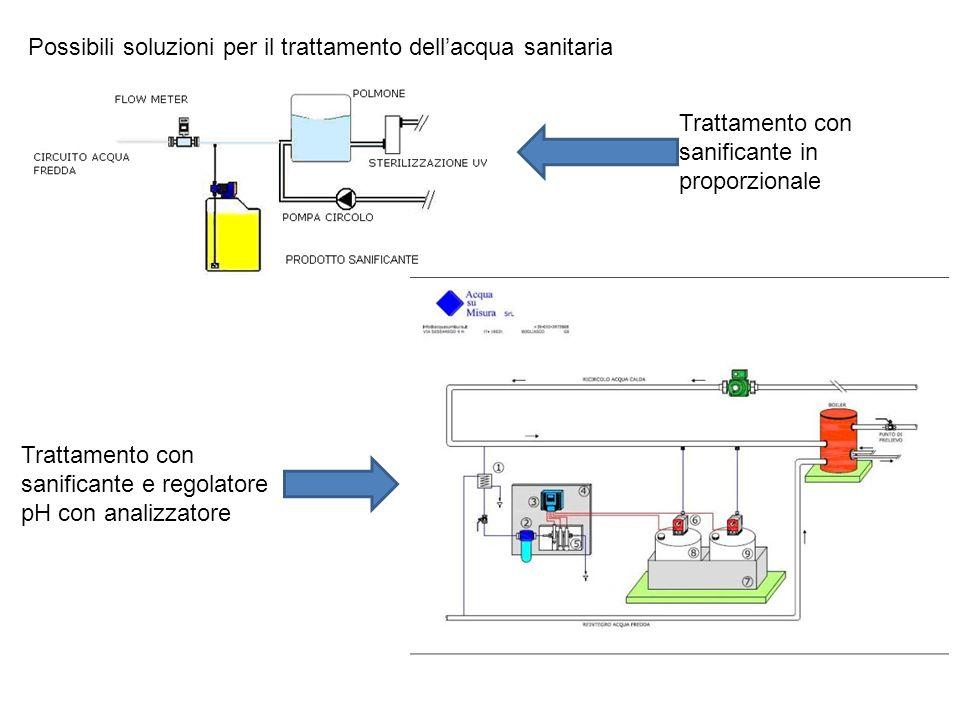 Possibili soluzioni per il trattamento dellacqua sanitaria Trattamento con sanificante in proporzionale Trattamento con sanificante e regolatore pH con analizzatore