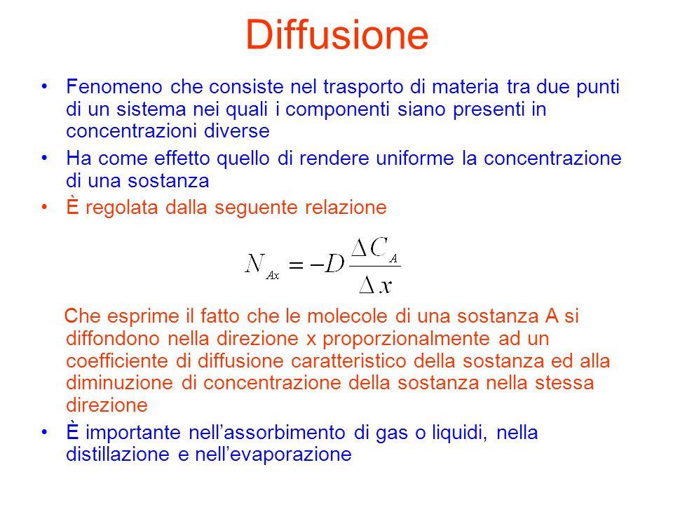 Diffusione Fenomeno che consiste nel trasporto di materia tra due punti di un sistema nei quali i componenti siano presenti in concentrazioni diverse