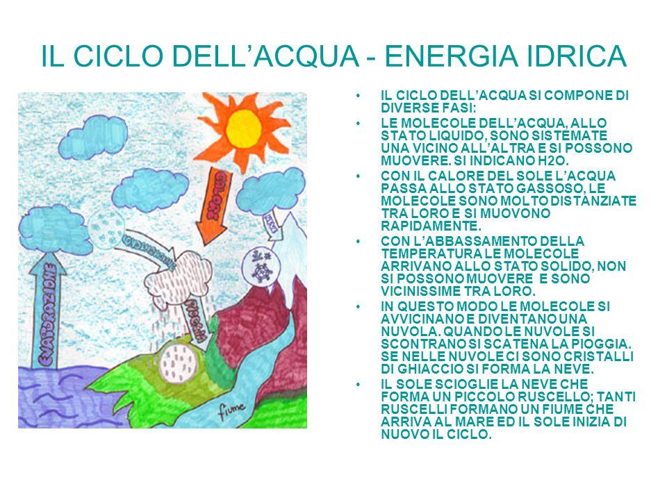 IL CICLO DELLACQUA - ENERGIA IDRICA IL CICLO DELLACQUA SI COMPONE DI DIVERSE FASI: LE MOLECOLE DELLACQUA, ALLO STATO LIQUIDO, SONO SISTEMATE UNA VICIN