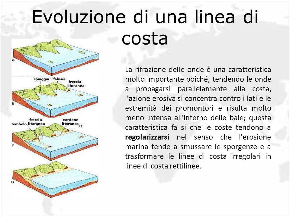 Evoluzione di una linea di costa La rifrazione delle onde è una caratteristica molto importante poiché, tendendo le onde a propagarsi parallelamente a
