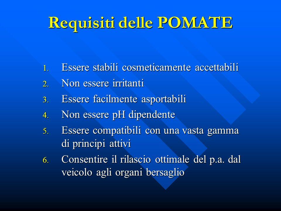 Requisiti delle POMATE 1. Essere stabili cosmeticamente accettabili 2. Non essere irritanti 3. Essere facilmente asportabili 4. Non essere pH dipenden