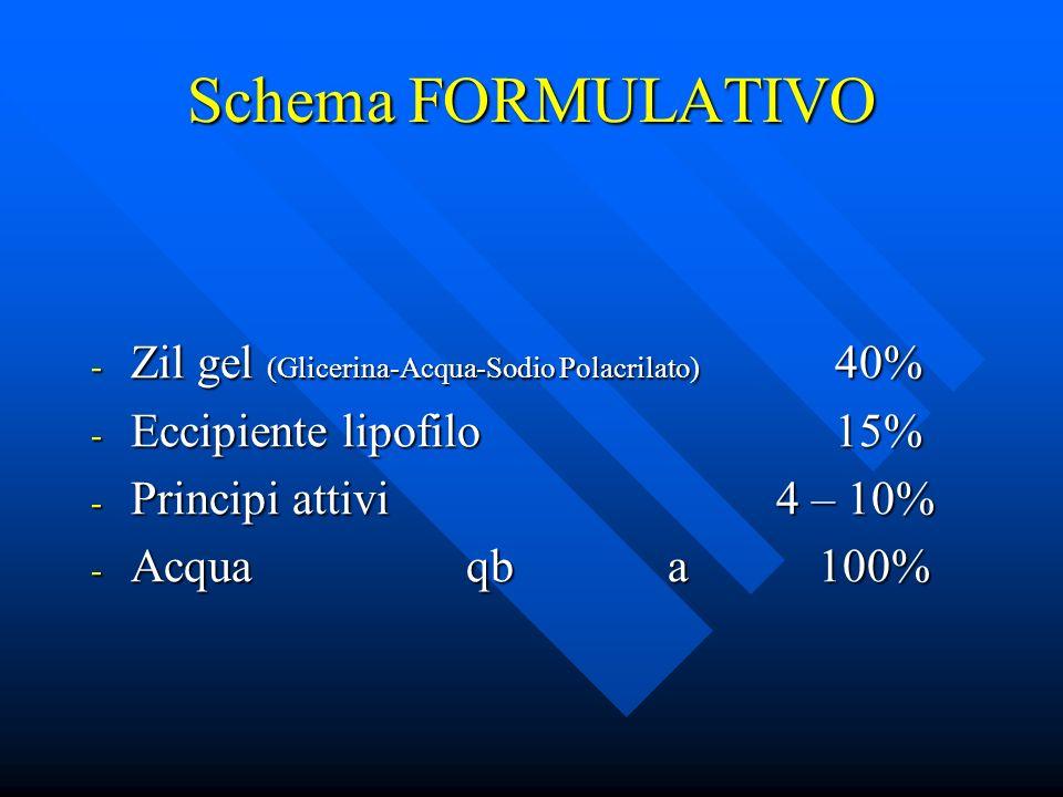 Schema FORMULATIVO - Zil gel (Glicerina-Acqua-Sodio Polacrilato) 40% - Eccipiente lipofilo15% - Principi attivi 4 – 10% - Acqua qb a 100%