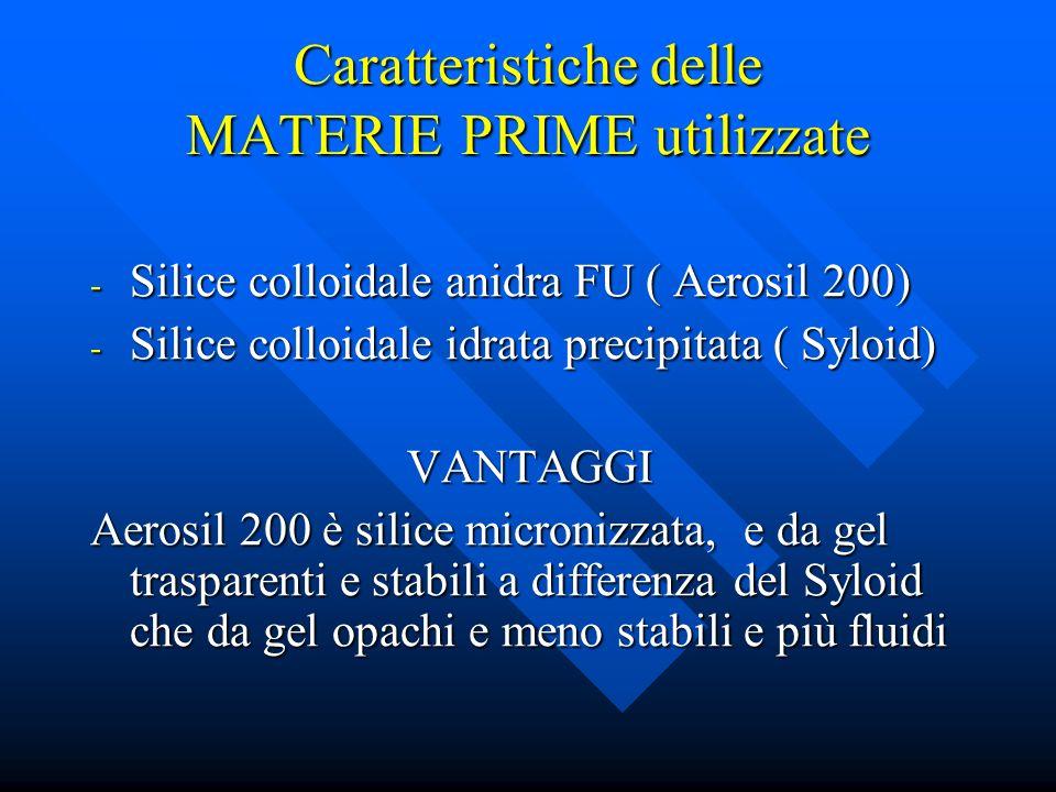 Caratteristiche delle MATERIE PRIME utilizzate - Silice colloidale anidra FU ( Aerosil 200) - Silice colloidale idrata precipitata ( Syloid) VANTAGGI