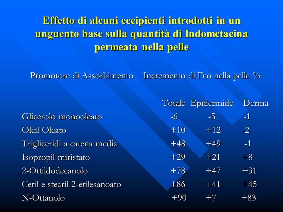 Effetto di alcuni eccipienti introdotti in un unguento base sulla quantità di Indometacina permeata nella pelle Promotore di AssorbimentoIncremento di