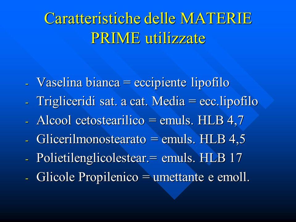 Caratteristiche delle MATERIE PRIME utilizzate - Vaselina bianca = eccipiente lipofilo - Trigliceridi sat. a cat. Media = ecc.lipofilo - Alcool cetost