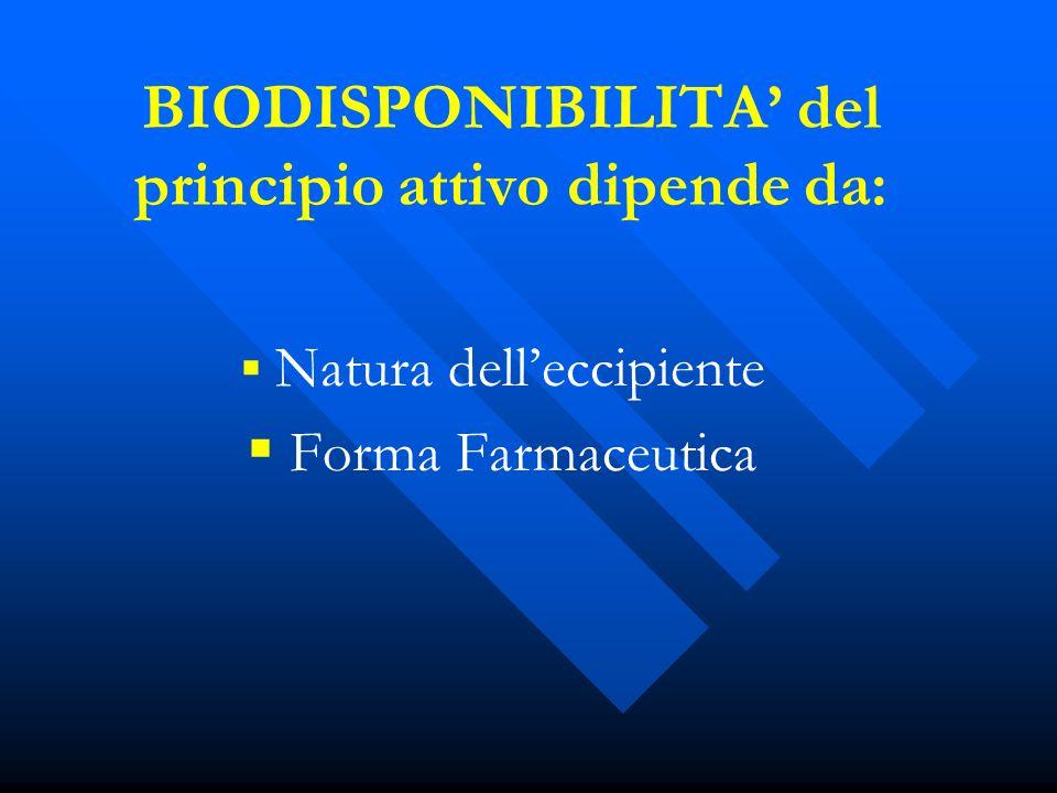 BIODISPONIBILITA del principio attivo dipende da: Natura delleccipiente Forma Farmaceutica
