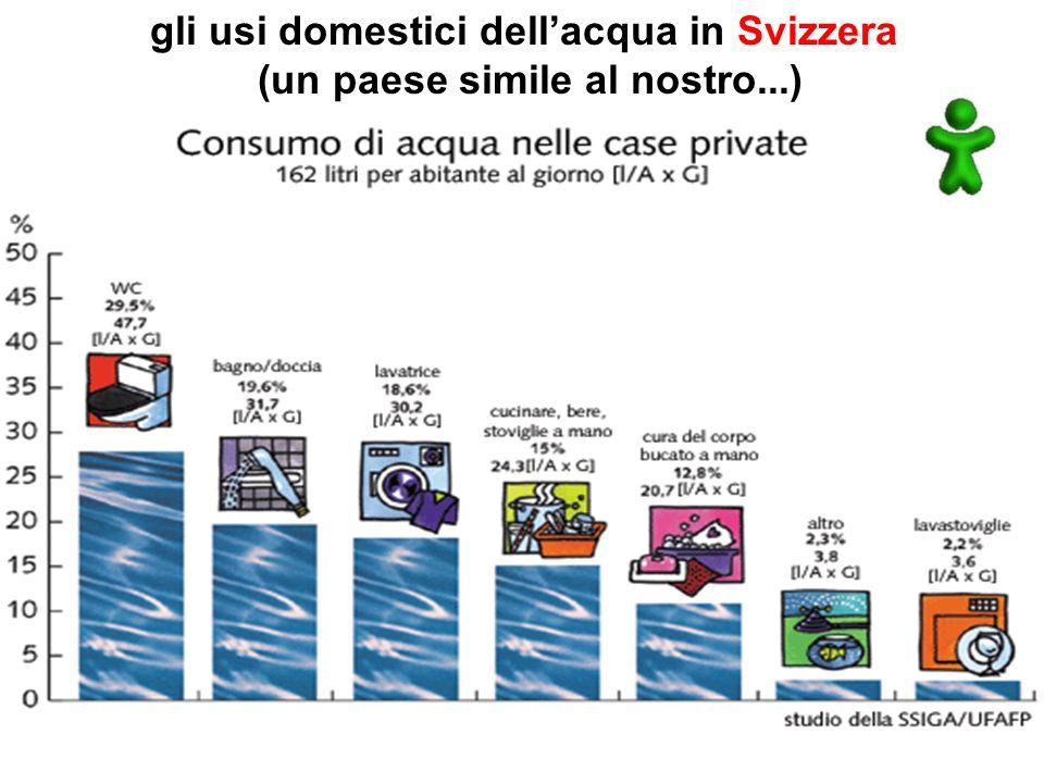 gli usi domestici dellacqua in Svizzera (un paese simile al nostro...)