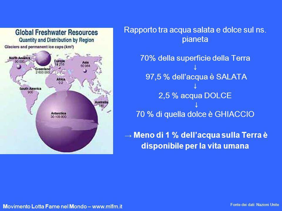 Rapporto tra acqua salata e dolce sul ns. pianeta 70% della superficie della Terra 97,5 % dellacqua è SALATA 2,5 % acqua DOLCE 70 % di quella dolce è