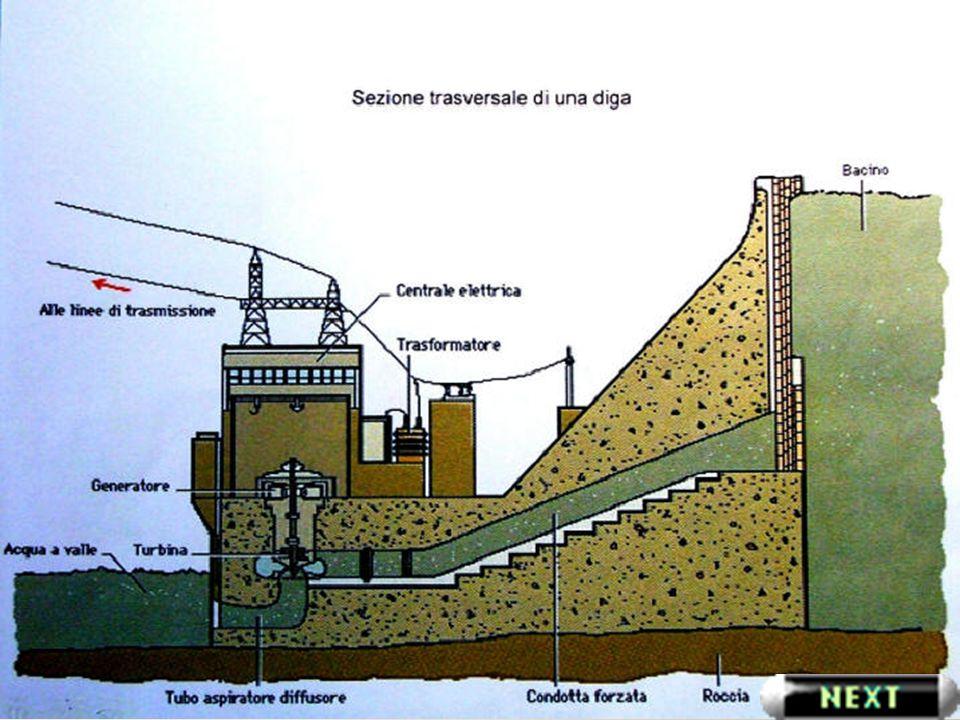 Trasformazione in elettricità L energia elettrica cosi ottenuta deve essere trasformata per poter essere trasmessa a grande distanza.