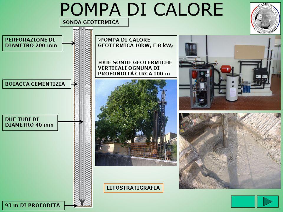 POMPA DI CALORE POMPA DI CALORE GEOTERMICA 10kW t E 8 kW f DUE SONDE GEOTERMICHE VERTICALI OGNUNA DI PROFONDITÀ CIRCA 100 m PERFORAZIONE DI DIAMETRO 2