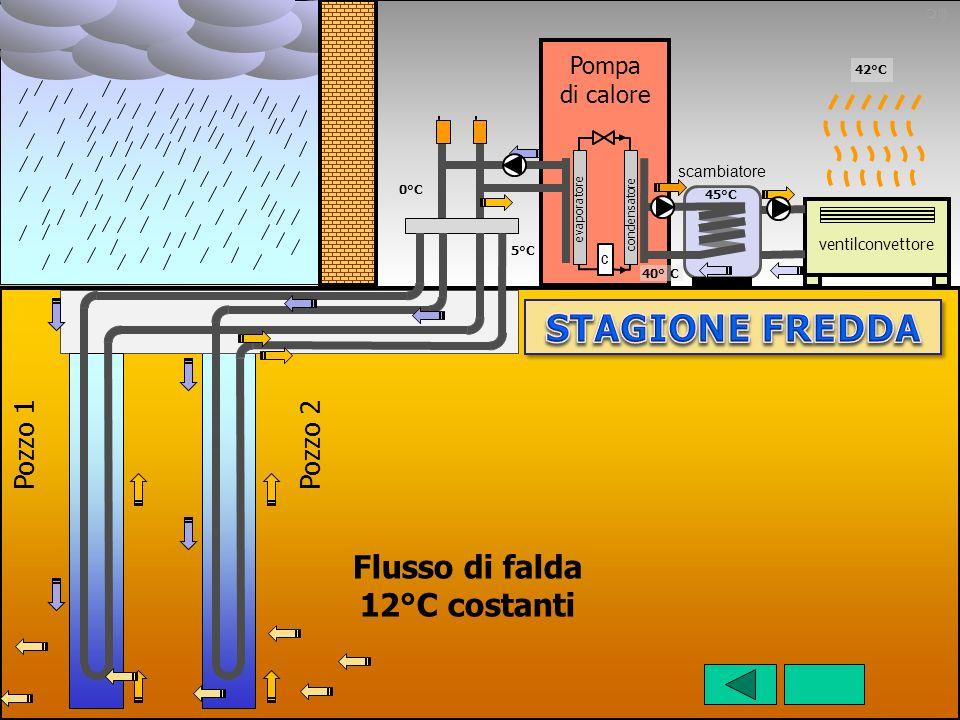 Pompa di calore Pozzo 2 Flusso di falda 12°C costanti Pozzo 1 ventilconvettore scambiatore evaporatore condensatore C 0°C 42°C 5°C 45°C 40° C