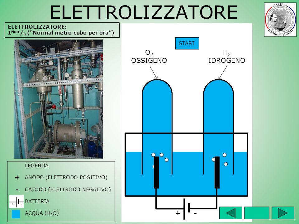 +- ELETTROLIZZATORE LEGENDA ANODO (ELETTRODO POSITIVO) CATODO (ELETTRODO NEGATIVO) BATTERIA ACQUA (H 2 O) + - START O 2 OSSIGENO H 2 IDROGENO ELETTROL