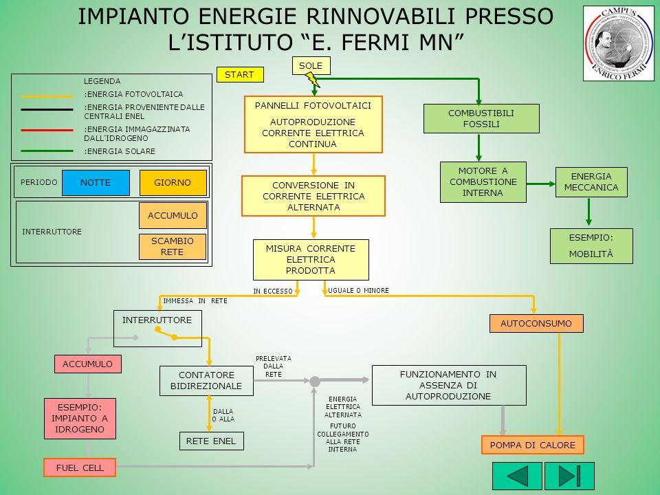 UGUALE O MINORE IN ECCESSO ENERGIA ELETTRICA ALTERNATA FUTURO COLLEGAMENTO ALLA RETE INTERNA DALLA O ALLA PRELEVATA DALLA RETE IMMESSA IN RETE GIORNONOTTE INTERRUTTORE PERIODO ACCUMULO SCAMBIO RETE START LEGENDA :ENERGIA FOTOVOLTAICA :ENERGIA PROVENIENTE DALLE CENTRALI ENEL :ENERGIA IMMAGAZZINATA DALLIDROGENO :ENERGIA SOLARE CONTATORE BIDIREZIONALE RETE ENEL FUNZIONAMENTO IN ASSENZA DI AUTOPRODUZIONE INTERRUTTORE ACCUMULO POMPA DI CALORE ESEMPIO: IMPIANTO A IDROGENO FUEL CELL COMBUSTIBILI FOSSILI ENERGIA MECCANICA ESEMPIO: MOBILITÀ MISURA CORRENTE ELETTRICA PRODOTTA AUTOCONSUMO PANNELLI FOTOVOLTAICI AUTOPRODUZIONE CORRENTE ELETTRICA CONTINUA IMPIANTO ENERGIE RINNOVABILI PRESSO LISTITUTO E.
