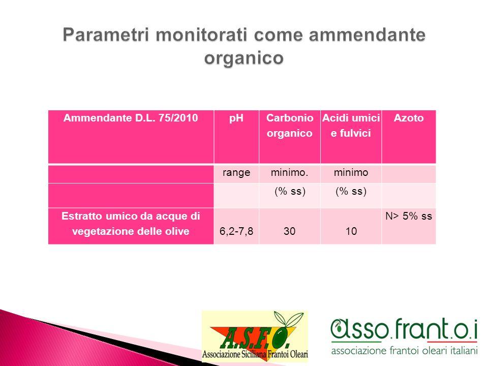 Ammendante D.L. 75/2010pH Carbonio organico Acidi umici e fulvici Azoto rangeminimo.minimo (% ss) Estratto umico da acque di vegetazione delle olive6,