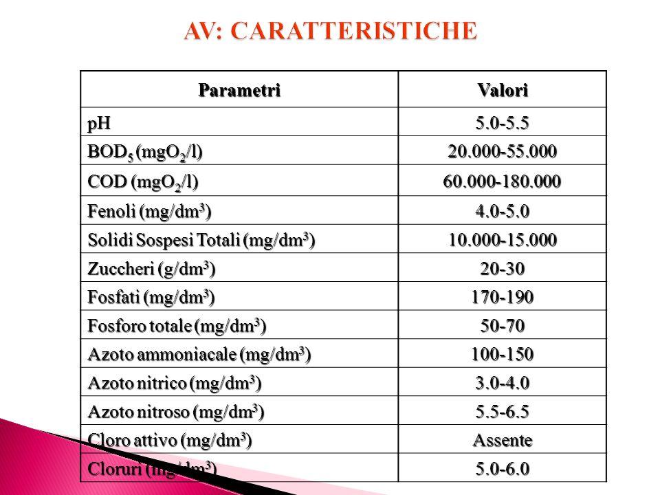 ParametriValoripH5.0-5.5 BOD 5 (mgO 2 /l) 20.000-55.000 COD (mgO 2 /l) 60.000-180.000 Fenoli (mg/dm 3 ) 4.0-5.0 Solidi Sospesi Totali (mg/dm 3 ) 10.00
