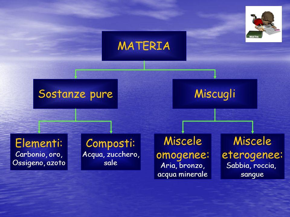 MATERIA Sostanze pureMiscugli Elementi: Carbonio, oro, Ossigeno, azoto Composti: Acqua, zucchero, sale Miscele omogenee: Aria, bronzo, acqua minerale