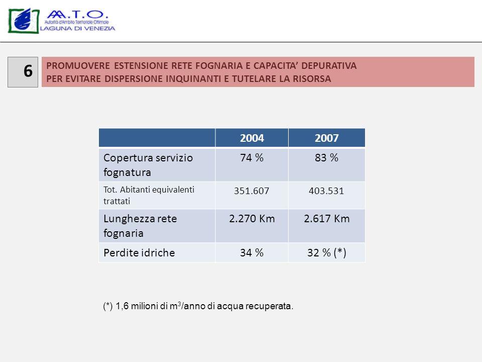 PROMUOVERE ESTENSIONE RETE FOGNARIA E CAPACITA DEPURATIVA PER EVITARE DISPERSIONE INQUINANTI E TUTELARE LA RISORSA 6 20042007 Copertura servizio fognatura 74 %83 % Tot.