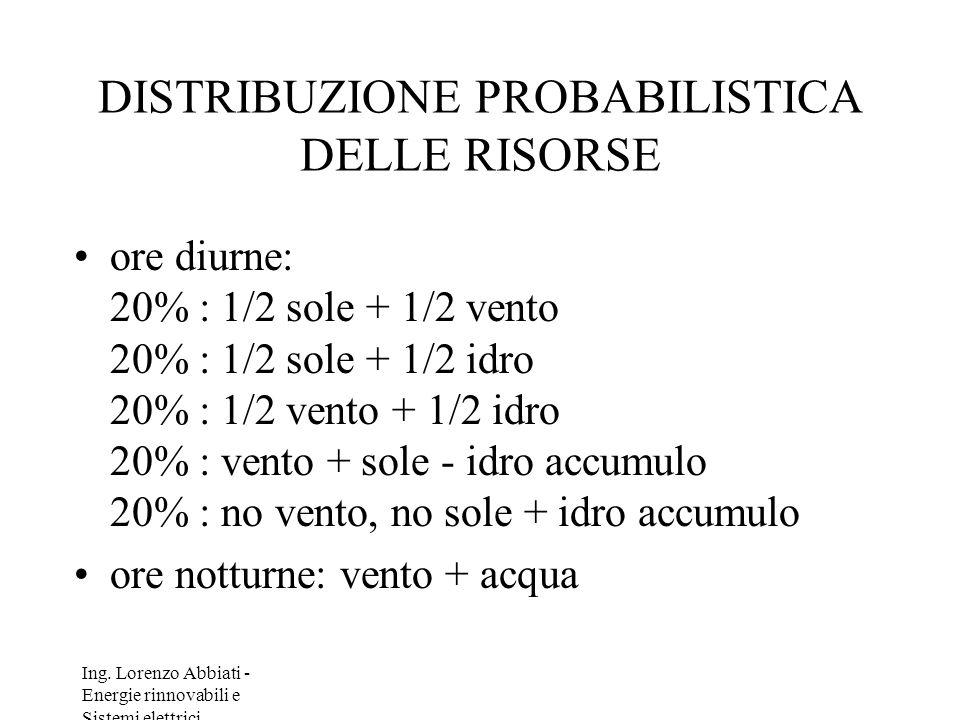Ing. Lorenzo Abbiati - Energie rinnovabili e Sistemi elettrici DISTRIBUZIONE PROBABILISTICA DELLE RISORSE ore diurne: 20% : 1/2 sole + 1/2 vento 20% :