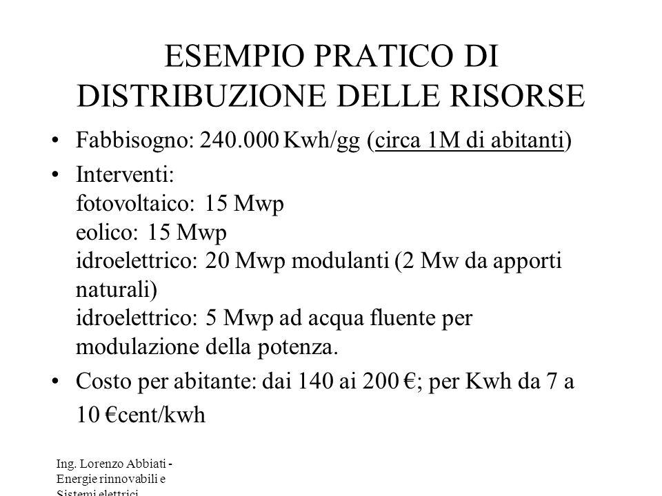Ing. Lorenzo Abbiati - Energie rinnovabili e Sistemi elettrici ESEMPIO PRATICO DI DISTRIBUZIONE DELLE RISORSE Fabbisogno: 240.000 Kwh/gg (circa 1M di