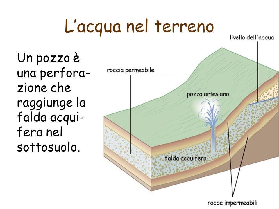 Lacqua nel terreno Un pozzo è una perfora- zione che raggiunge la falda acqui- fera nel sottosuolo.