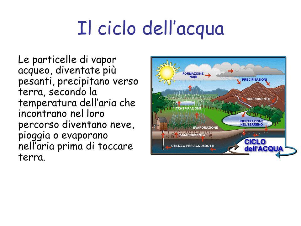 Il ciclo dellacqua Parte dellacqua che arriva sulla Terra scivola sul terreno e si dirige verso i fiumi e il mare.