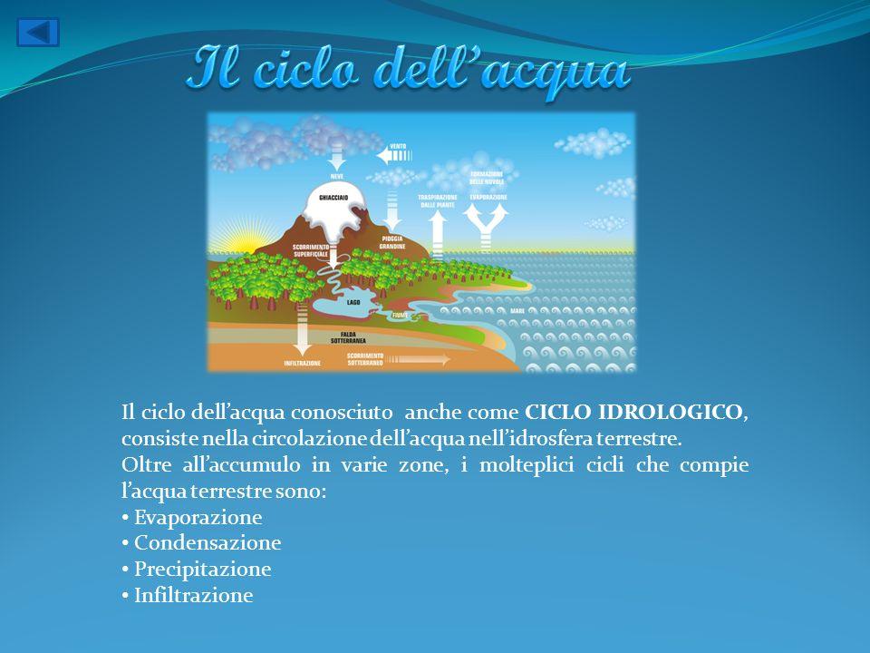 Il ciclo dellacqua conosciuto anche come CICLO IDROLOGICO, consiste nella circolazione dellacqua nellidrosfera terrestre. Oltre allaccumulo in varie z