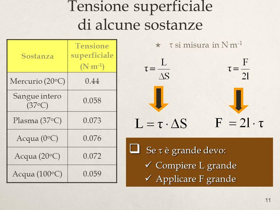 11 Tensione superficiale di alcune sostanze si misura in N.