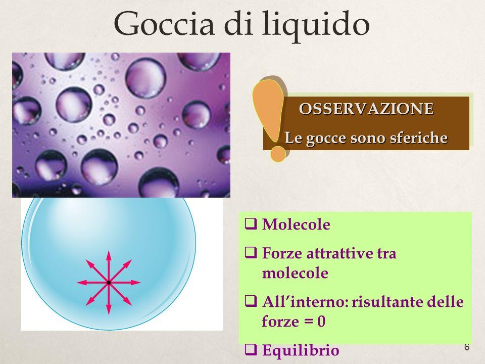 6 Goccia di liquido OSSERVAZIONE Le gocce sono sferiche OSSERVAZIONE Molecole Forze attrattive tra molecole Allinterno: risultante delle forze = 0 Equilibrio