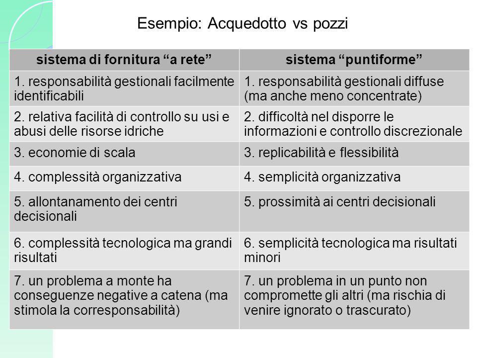 Esempio: Acquedotto vs pozzi sistema di fornitura a retesistema puntiforme 1. responsabilità gestionali facilmente identificabili 1. responsabilità ge