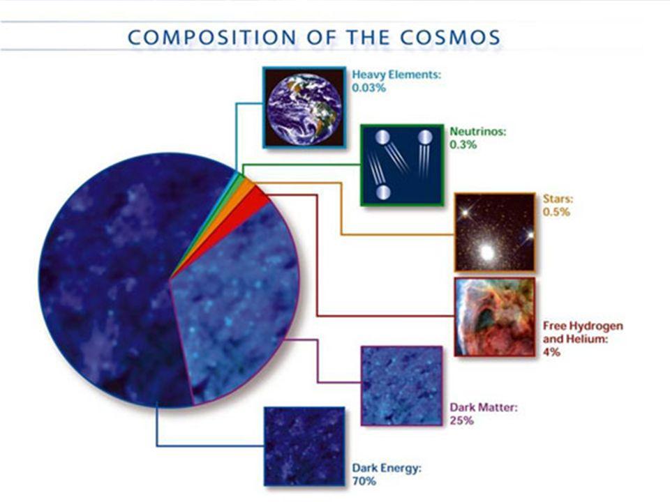 Solo la miliardesima parte delluniverso è fatta di materia «visibile».
