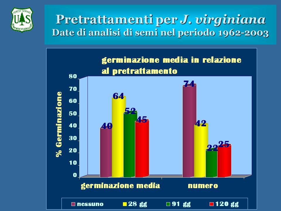 Pretrattamenti per J. virginiana Date di analisi di semi nel periodo 1962-2003