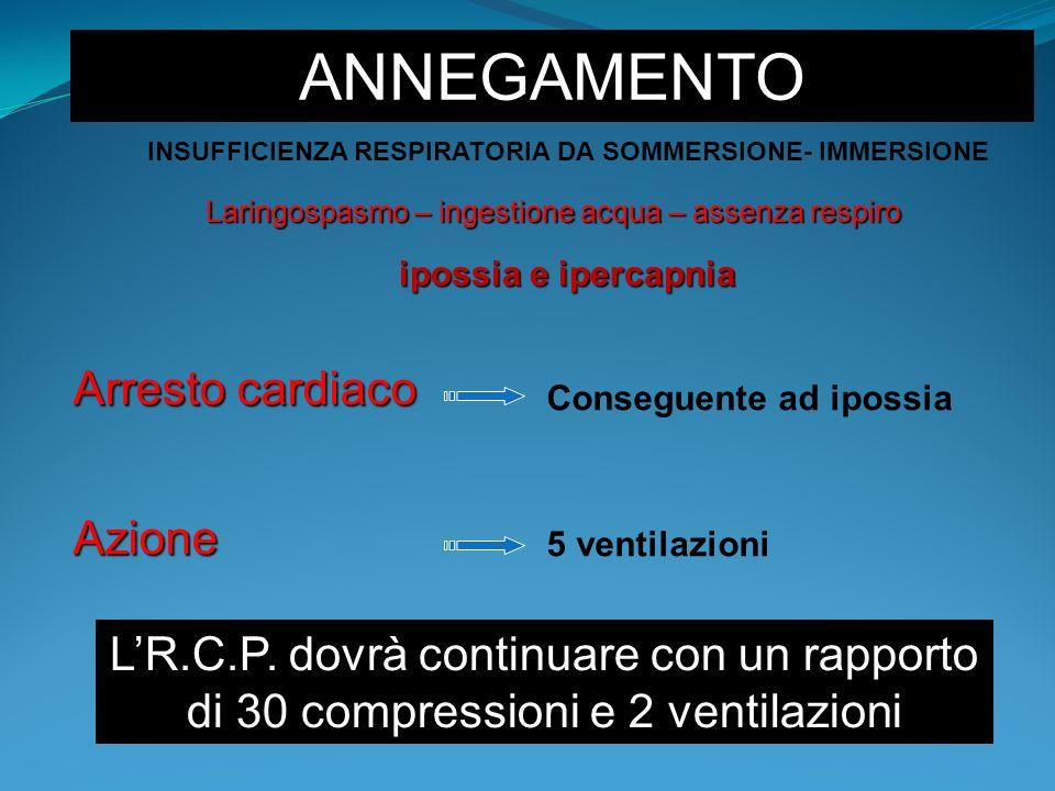 ANNEGAMENTO Laringospasmo – ingestione acqua – assenza respiro Conseguente ad ipossia Arresto cardiaco Azione 5 ventilazioni INSUFFICIENZA RESPIRATORI