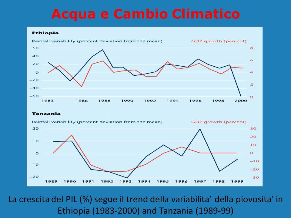 Acqua e Cambio Climatico La crescita del PIL (%) segue il trend della variabilita della piovosita in Ethiopia (1983-2000) and Tanzania (1989-99)