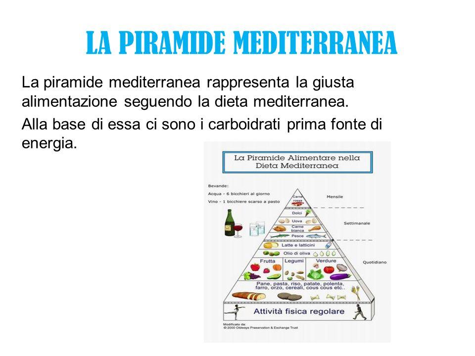 LA PIRAMIDE MEDITERRANEA La piramide mediterranea rappresenta la giusta alimentazione seguendo la dieta mediterranea. Alla base di essa ci sono i carb