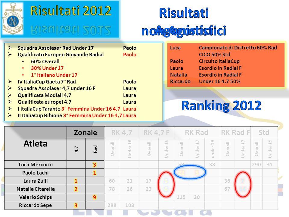 Atleta ZonaleRK 4,7RK 4,7 FRK RadRK Rad FStd 4,7 Rad Overall Under 16 Overall Under 16 Overall Under 17 under 19 Overall Under 17 Overall Under 19 Luc
