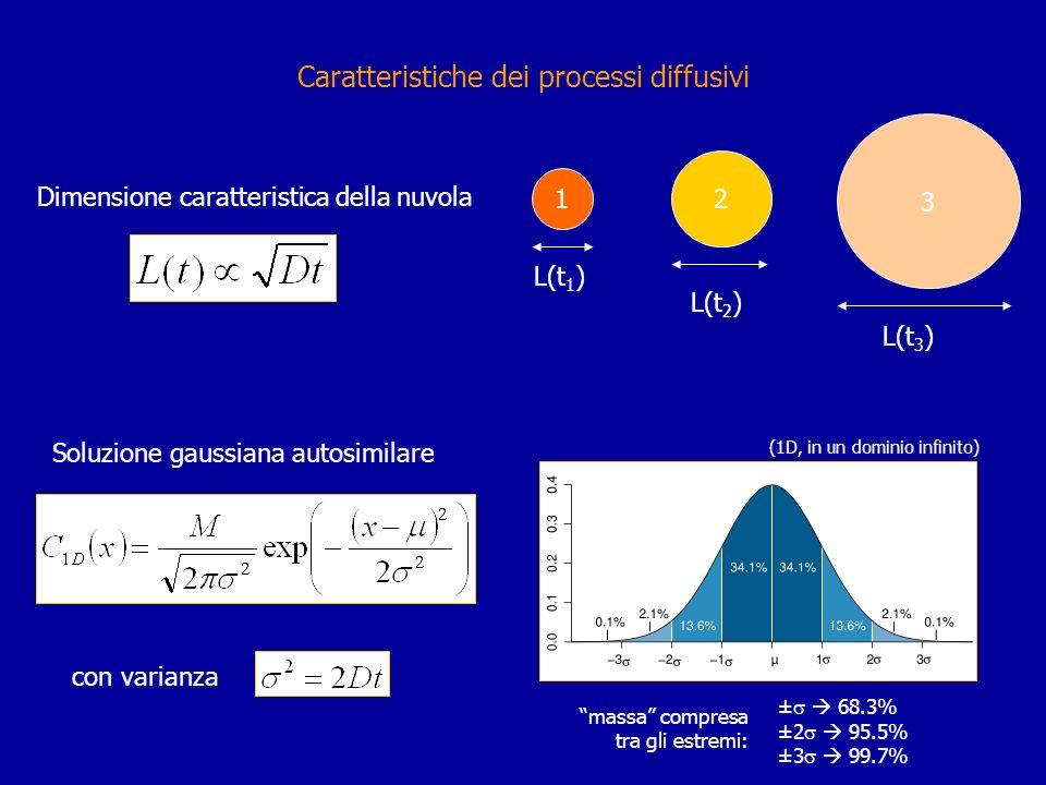 Caratteristiche dei processi diffusivi 1 2 3 Dimensione caratteristica della nuvola L(t 1 ) L(t 3 ) L(t 2 ) Soluzione gaussiana autosimilare con varia