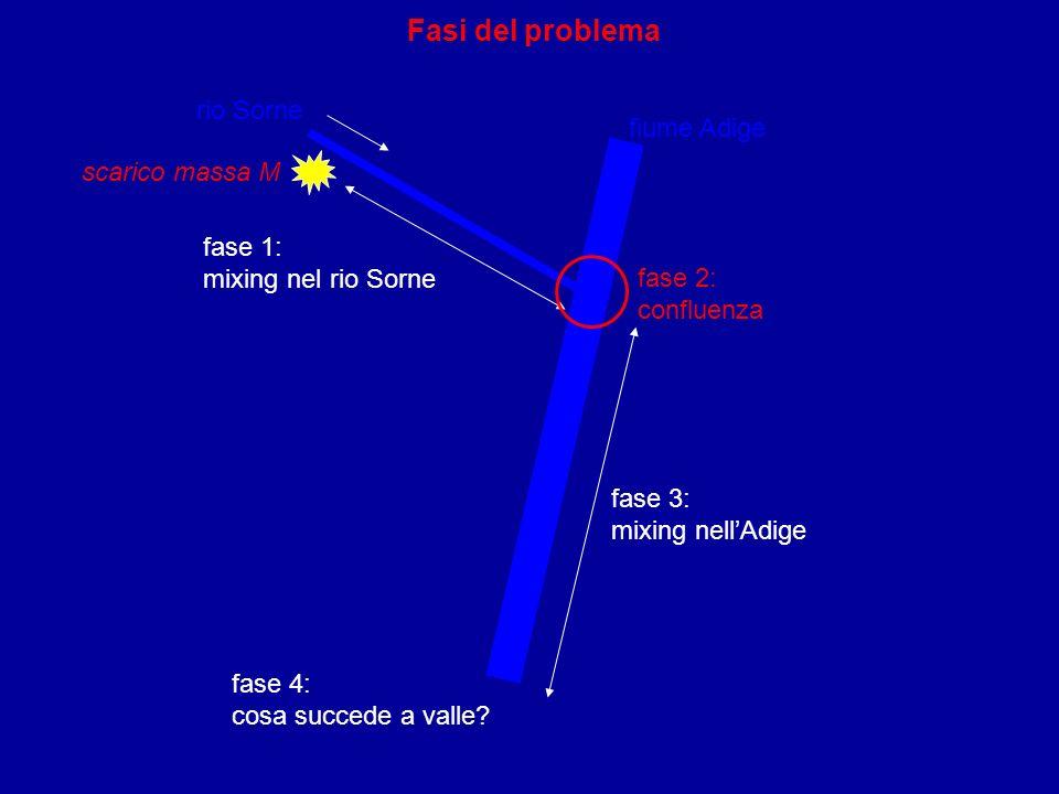Fasi del problema rio Sorne fase 2: confluenza fase 1: mixing nel rio Sorne fase 3: mixing nellAdige fase 4: cosa succede a valle? fiume Adige scarico