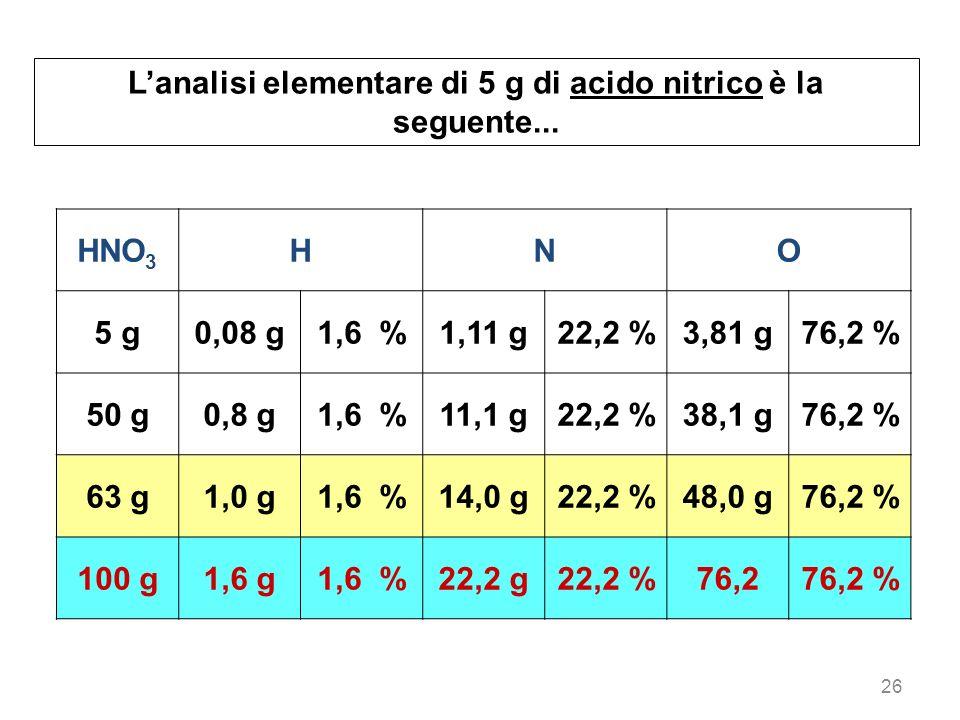 26 HNO 3 HNO 5 g0,08 g1,6 %1,11 g22,2 %3,81 g76,2 % 50 g0,8 g1,6 %11,1 g22,2 %38,1 g76,2 % 63 g1,0 g1,6 %14,0 g22,2 %48,0 g76,2 % 100 g1,6 g1,6 %22,2