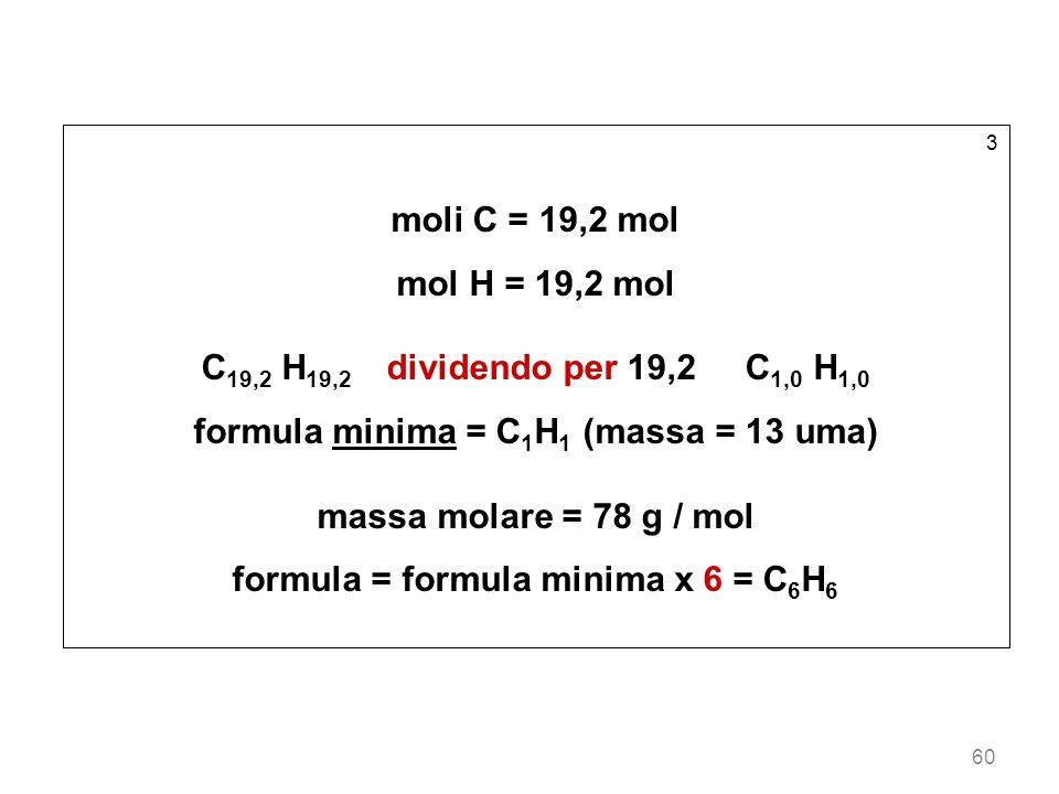 60 3 moli C = 19,2 mol mol H = 19,2 mol C 19,2 H 19,2 dividendo per 19,2 C 1,0 H 1,0 formula minima = C 1 H 1 (massa = 13 uma) massa molare = 78 g / m