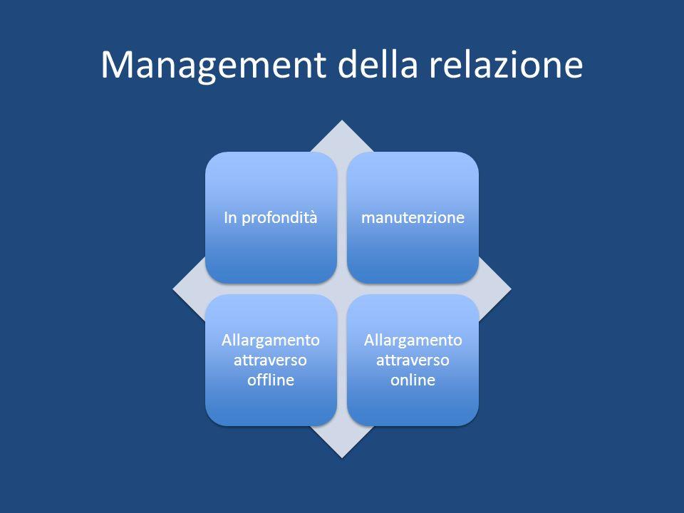 Management della relazione In profonditàmanutenzione Allargamento attraverso offline Allargamento attraverso online