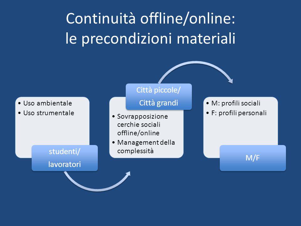 Continuità offline/online: le precondizioni materiali Uso ambientale Uso strumentale studenti/ lavoratori Sovrapposizione cerchie sociali offline/onli
