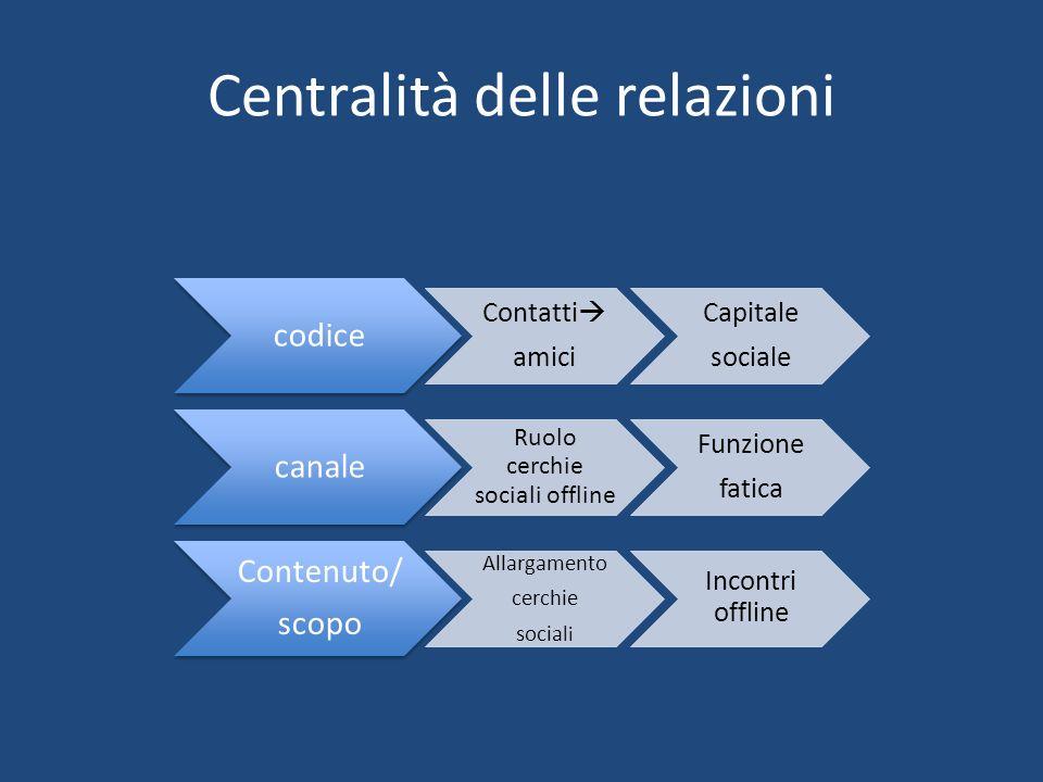 Centralità delle relazioni codice Contatti amici Capitale sociale canale Ruolo cerchie sociali offline Funzione fatica Contenuto/ scopo Allargamento c